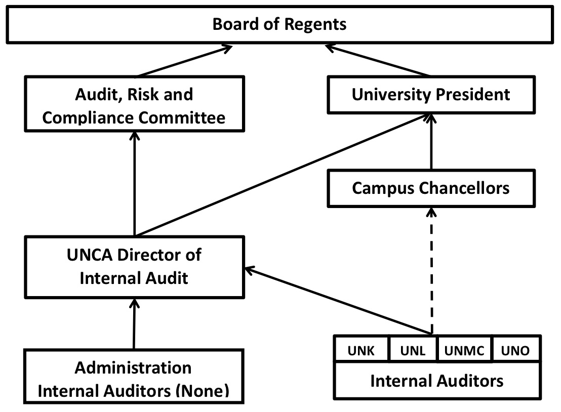 Internal Audit Organizational Chart